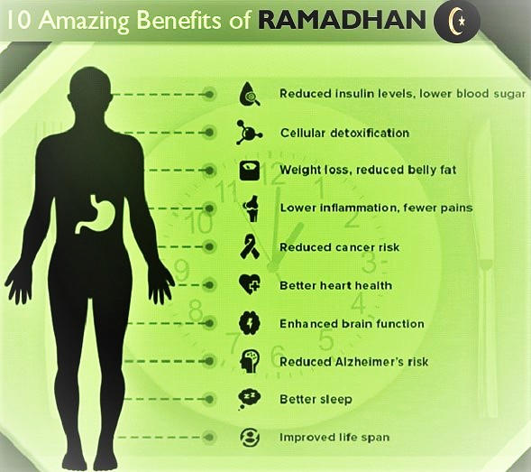 health-medical-benefits-of-ramadhan-fasting